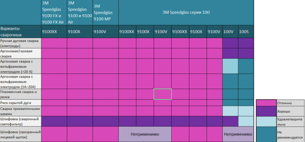 Таблица по выбору сварочной маски Speedglas™
