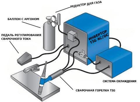 Устройство для сварки алюминия аргоном