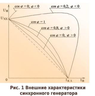 внешние характеристики синхронного генератора