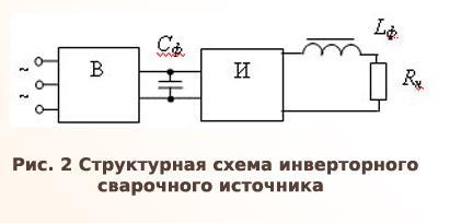 структурная схема инверторного сварочного источника
