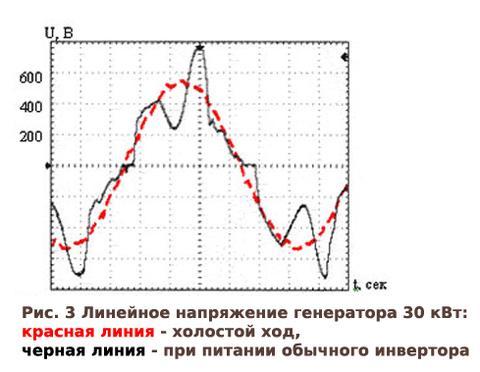 линейное напряжение генератора в 30 квт