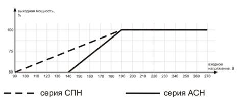 график стабилизаторов АСН и СПН эффективны по-разному