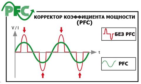 работа модуля PFC
