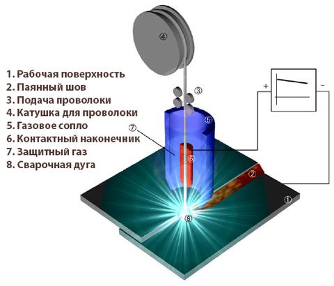 схема пайки полуавтоматом
