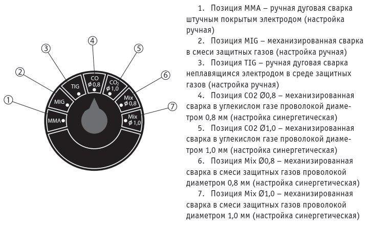 Настройка способов сварки Сварог PRO MIG 200 (N229)